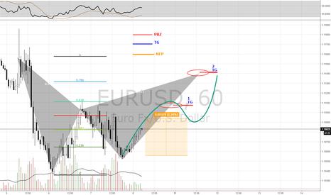 EURUSD: EURUSD  ( LONG TERM TRADE )  Buy + Sell Zone ( Gartley Pattern)