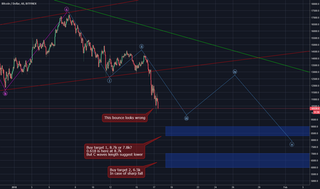 BTCUSD: Bounce Zone Incoming