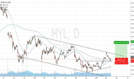 MYL: MYLAN