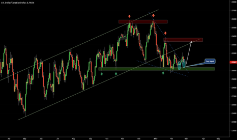 USDCAD: LONG OPPORTUNITY
