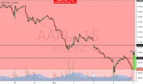 AAPL: Apple Bounce