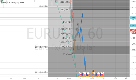 EURUSD: long or short?