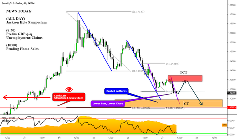 EURUSD: EURUSD: Counter Trend @ 1.12s or TCT In Anticipation of the move