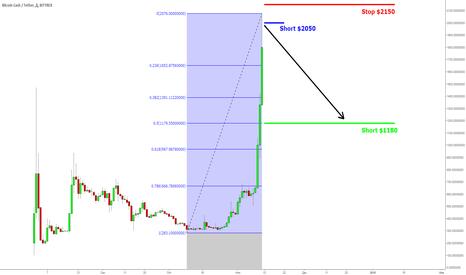 BCCUSDT: BCH/USD. Short 21. Долетит?
