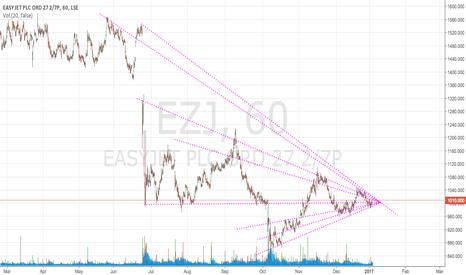 EZJ: Buy EasyJet on multidiagonal setup