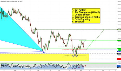 NZDCAD: Bunch of clues on NZDCAD