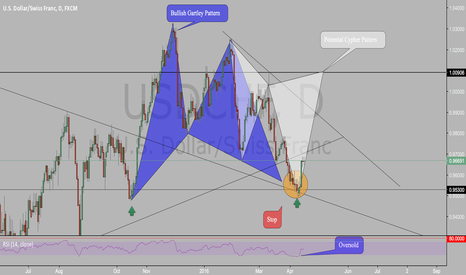 USDCHF: Potential Cypher Pattern on USDCHF