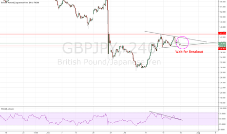 GBPJPY: GBPJPY: Consolidation Squeeze n' Run - SELL