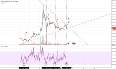 BCHEUR: Bitcoin Cash new pump?