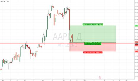 AAPL: AAPL долгосрочная покупка