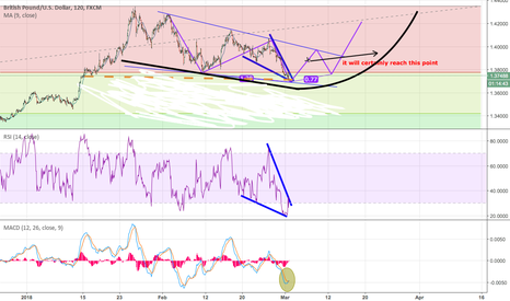 GBPUSD: The Sled