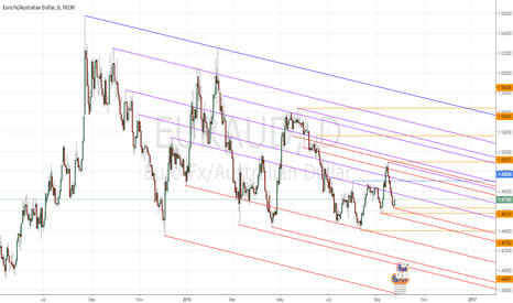 EURAUD: EURAUD Trend line analysis (DYNAMIC SUPPORT AND RESISTANCE)