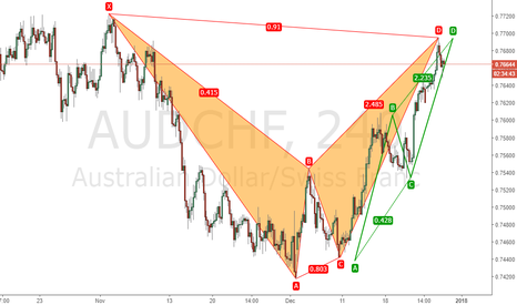 AUDCHF: Bearish Bat and AB=CD Pattern has been formed in 4 Hour chart
