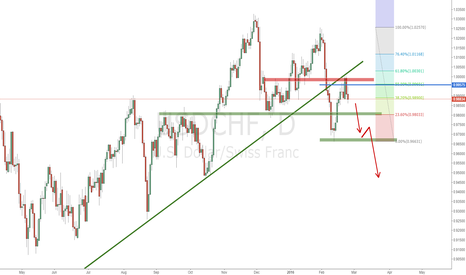 USDCHF: USDCHF short bias confirmed, look for entries on lower frame