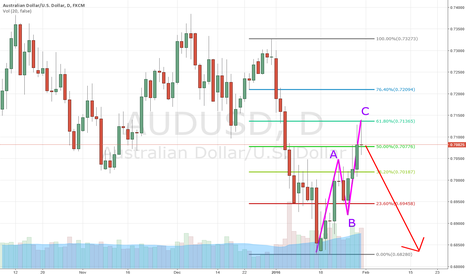 AUDUSD: Continuation of Bear Trend
