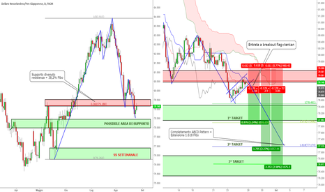 NZDJPY: NZD/JPY - Trend Continuation con Ichimoku + Price Action