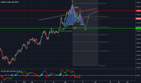 XAUUSD: GOLD PULLBACK AND BUYING OPPORTUNITY?