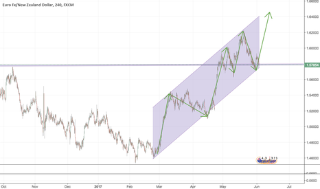 EURNZD: My 1st Trade Idea: Buy EURNZD Based on 4H + 1D Charts