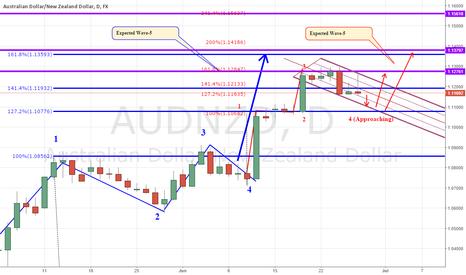 AUDNZD: AUD/NZD - Possible Trade Setup