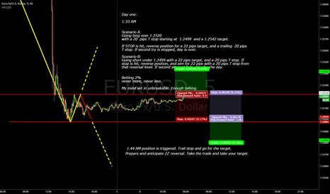 EURUSD: Trying implies you intend to loose. Just do it