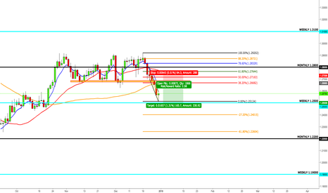USDCAD: USDCAD Short From 38.2 Fibonacci Region