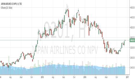 9201: Анализ компании Japan Airlines Co Ltd