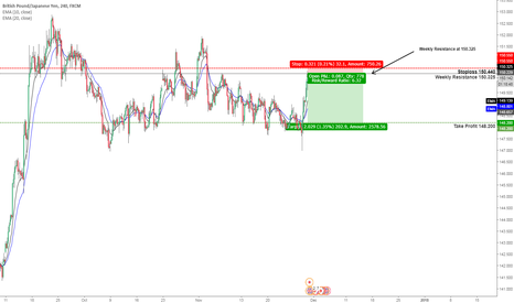 GBPJPY: GBPJPY SELL ORDERS