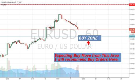 EURUSD: EURUSD Buy Zone After Pull Back