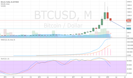 BTCUSD: BTCUSD based on technical analysis of stock selection