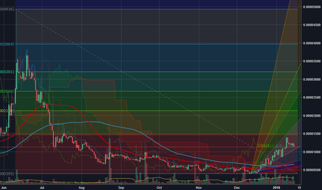 GRCBTC: GCRBTC a book example of support levels