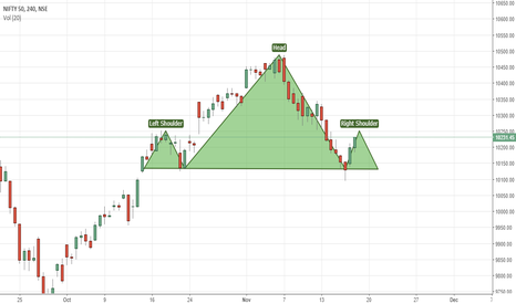 NIFTY: Head and Shoulder in Nifty - your views please.