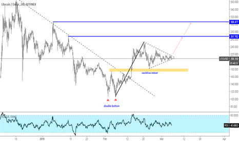 LTCUSD: LTCUSD May Go Up Some More