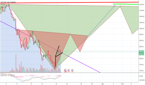 BTCUSD: BTC: THE RUN OF THE BULLS: Ascending triangle and inverted H&S