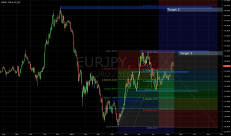 EURJPY: I think that is Long