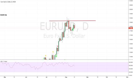 EURUSD: EURUSD potential double top 60h