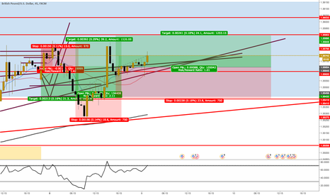 GBPUSD: Long for GBP