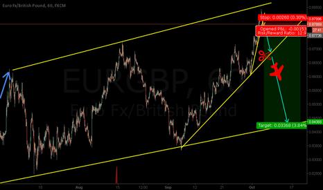 EURGBP: EURGBP - Good Risk Reward Opportunity