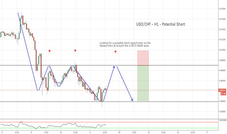 USDCHF: Potential Swissy Short opportunity - H1
