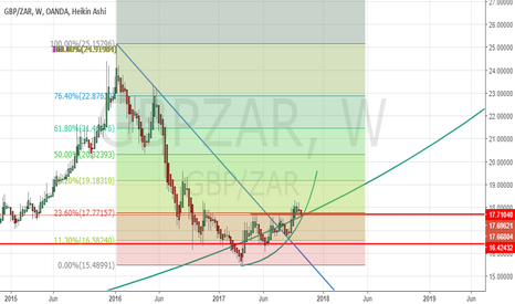 GBPZAR: GBPZAR- LONG