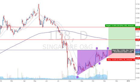 1D8: Singapore O&G(Daily 1st Spike (Ascending triangle))