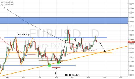 EURUSD: EURUSD short to at least 1.1000