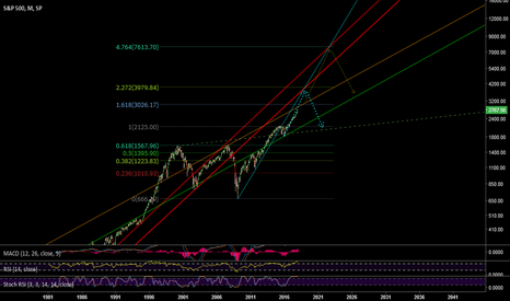 SPX: The ending of the central banking liquidity supernova?