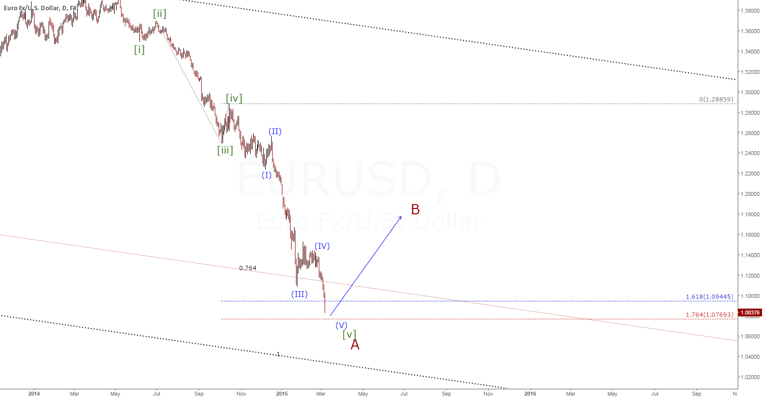 EURUSD(D1) Wave reviewed
