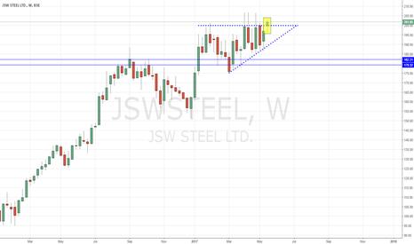 JSWSTEEL: JSW STEEL -  Trending Up (Ascending Triangle)