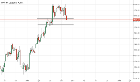 HDFC: HDFC Weekly demand zone