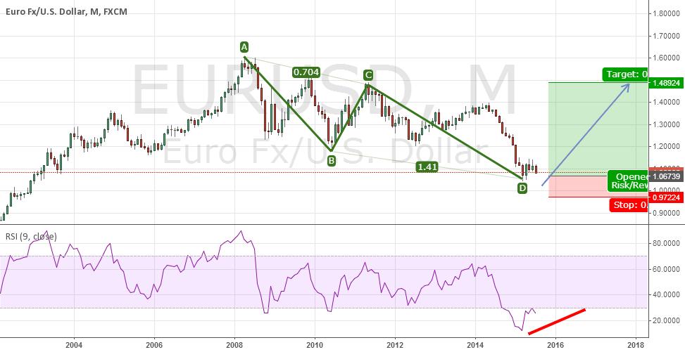 eur\usd LONG. M.abcd pattern