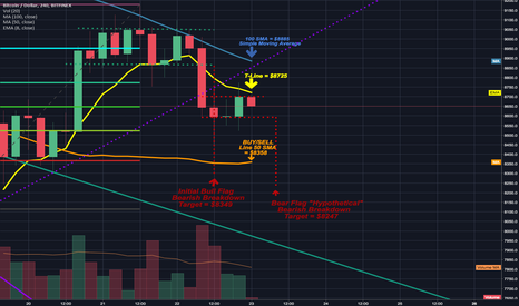 BTCUSD: price action continues to stay inside bear flag
