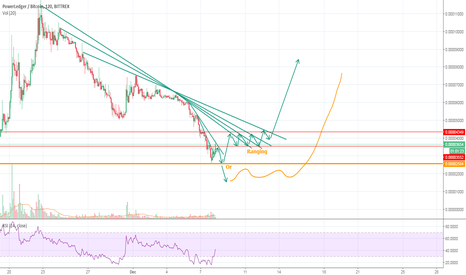 POWRBTC: POWR consolidation and ranging for now