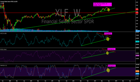 XLF: XLF divergence in price movement