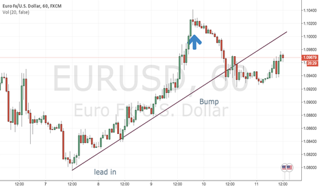 EURUSD: run and bump reversal